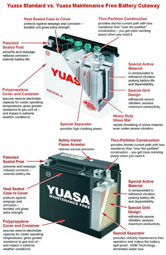 Yuasa Battery Comparison